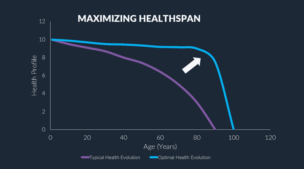 Healthy aging maximizing health span